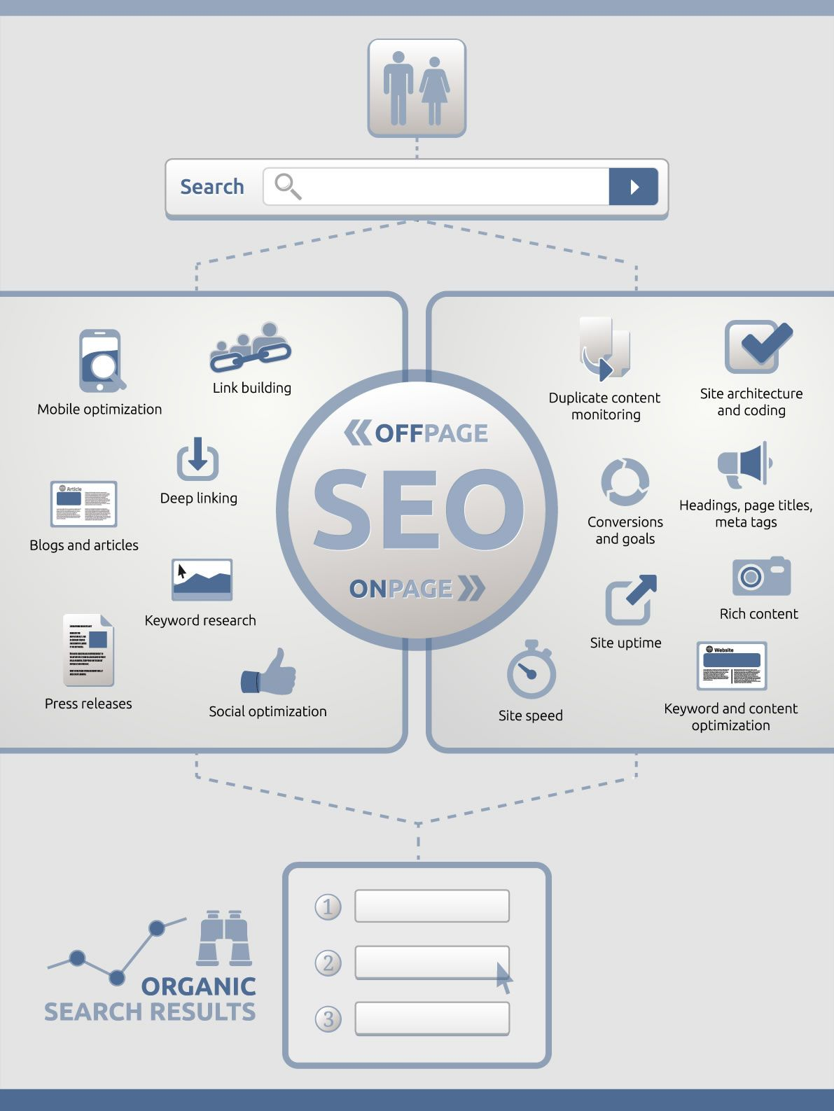 SEO-On-page-y-seo-off-page-