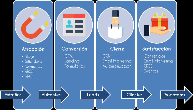 Fases de la metodología de Inbound Marketing: Atracción, Conversión, Cierre y Satisfacción.