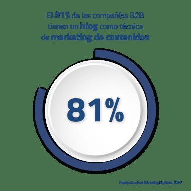 marketing de contenidos estrategias para atraer clientes a una empresa b2b